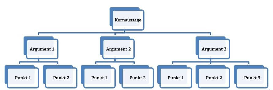 Präsentationstechnik - Kernaussagen